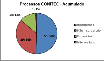processos conitec acumulado